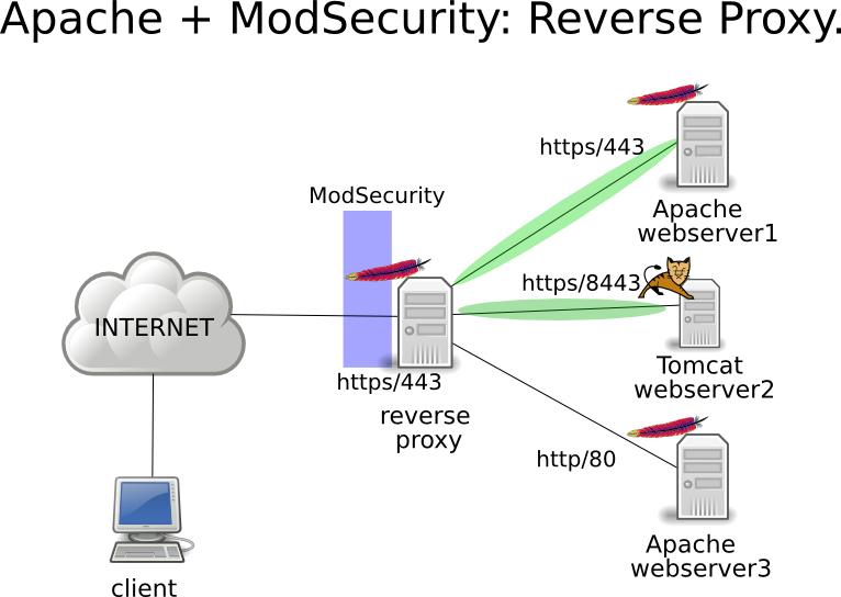 آموزش نصب mod_security روی آپاچی
