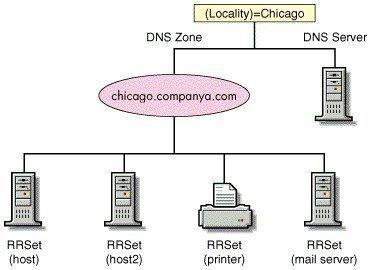 نحوه ویرایش DNS Zone
