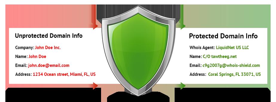 privacy protection دامنه چیست و چگونه فعال می شود؟
