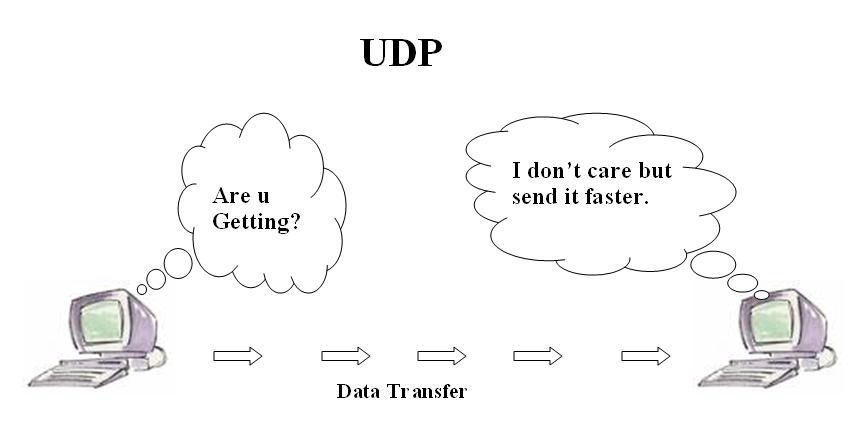 UDP یا User datagram protocol