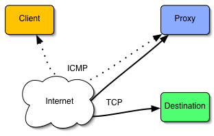 ICMP یا Internet Control Message Protocol