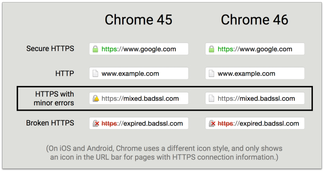 خطای Mixed Content در نصب گواهی امنیت SSL