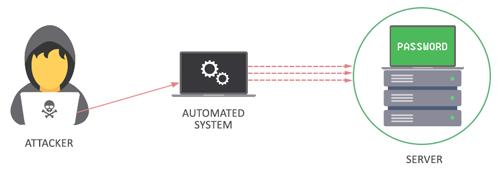 سیستم خودکار