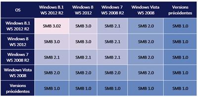 جدول نسخه های SMB