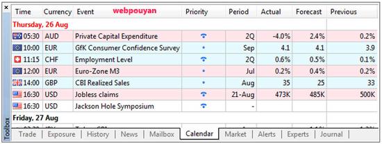 تقویم اقتصادی متاتریدر 5